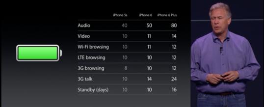 Forlæng batteri levetiden på Apple iPhone 6